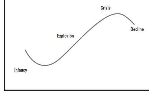 (leadership knowledge and skills) s-curve: lifestyle of an organization